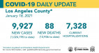 Monday COVID-19 Roundup: 7 Deaths at Henry Mayo Since Friday; SCV Cases Near 22,000