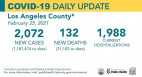 Thursday COVID-19 Roundup: SCV Cases Nearing 26,000; L.A. County Reaches 100 MIS-C Cases in Children