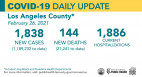 Friday COVID-19 Roundup: SCV Cases Total 26,045; Nearly 2 Million Doses Administered in County