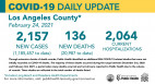Wednesday COVID-19 Roundup: L.A. County OK's Youth, Adult Outdoor Sports; 141st Death at Henry Mayo