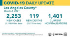 Thursday COVID-19 Roundup: SCV Cases Total 26,327; Public Health Advises Against Non-Essential Travel