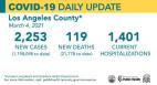 Thursday COVID-19 Roundup: SCV Cases Total 26,327; Public Health Advises Against Non-Essential Travel