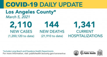 Friday COVID-19 Roundup: Vaccine Allocation to Increase Next Week; SCV Cases Total 26,403