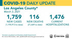 Wednesday COVID-19 Roundup: 144th Death at Henry Mayo; Decline in L.A. County Cases, Hospitalizations