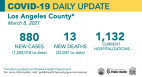 Monday COVID-19 Roundup: 145th Death at Henry Mayo; L.A. County Preps for Red Tier as Numbers Return to Pre-Surge Levels