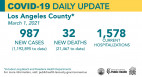 Monday COVID-19 Roundup: 2 New Deaths at Henry Mayo; Vaccine Eligibility Expands