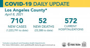 Thursday COVID-19 Roundup: L.A. County Hospitalizations Remain Under 600; SCV Cases Total 27,417