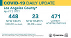 Tuesday COVID-19 Roundup: L.A. County Remains in Orange Tier; 27,487 Total SCV Cases