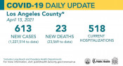 Thursday COVID-19 Roundup: 16 and Over Now Eligible for Vaccine; SCV Cases Total 27,535