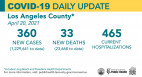 Tuesday COVID-19 Roundup: L.A. County Remains in Orange Tier; SCV Cases Total 27,595