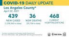 Thursday COVID-19 Roundup: COC Vaccination Site Opens; SCV Cases Total 27,626
