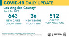 Friday COVID-19 Roundup: County Test Positivity Rate Hits Record Low; 27,557 Total SCV Cases
