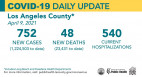 Friday COVID-19 Roundup: 27,432 Total SCV Cases; County Nears 5 Million Administered Doses