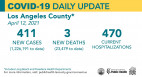 Monday COVID-19 Roundup: L.A. County Death Rate Higher for Men Than Women; SCV Cases Total 27,482