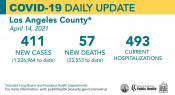 Wednesday COVID-19 Roundup: Vaccination Eligibility to Expand to 16+ Thursday; SCV Cases Total 27,515