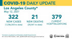 Wednesday COVID-19 Roundup: L.A. County Announces Vaccinations for 12-15 Year Olds; SCV Cases Total 27,814