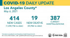 Thursday COVID-19 Roundup: Reopenings Expand in L.A. County as Transmission Remains Low; SCV Cases Total 27,744