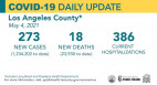 Tuesday COVID-19 Roundup: L.A. County Setting Up Higher Capacity Limits; SCV Cases Total 27,737