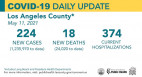 Tuesday COVID-19 Roundup: L.A. County Metrics Remain Stable; SCV Cases Total 27,807
