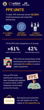 LA County To Assist Businesses With PPE