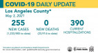 Monday COVID-19 Roundup: Daily Hospitalizations Drop Under 400 for First Time; 27,727 Total SCV Cases