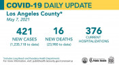 Friday COVID-19 Roundup: Daily Hospitalizations Hit New Low in LA County; 27,766 Total SCV Cases