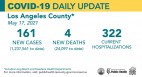 Monday COVID-19 Roundup: Masking Requirements to Remain in LA County; 27,858 Total Cases in SCV