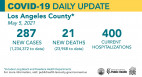 Wednesday COVID-19 Roundup: L.A. County Health Officer Order Updates Effective Thursday; SCV Cases Total 27,744