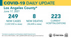 Thursday COVID-19 Roundup: LA County Starts New Vaccine Sweepstakes; 28,074 Total SCV Cases