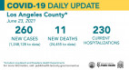 Wednesday COVID-19 Roundup: SCV Cases Total 28,153; Cases Remain Low In Those Experiencing Homelessness