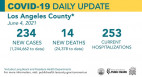 COVID-19 Summary Friday: SCV killed a total of 305 people.  Nearly 28,000 cases of VCS