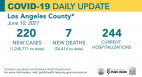 Thursday COVID-19 Roundup: SCV Cases Total 28,031; New Vaccination Sweepstakes Coming to L.A. County Friday
