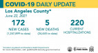 Tuesday COVID-19 Roundup: SCV Cases Total 28,144; L.A. County Cases Among Pregnant Women Drop