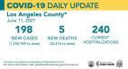 Friday COVID-19  Roundup: 28,037 Total SCV Cases; County MIS-C Cases in Children Plummet