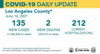 Monday COVID-19 Roundup: Public Health Urges Everyone to Get Fully Vaccinated Ahead of 4th of July; SCV Cases Total 28,053