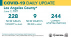 Thursday's COVID-19 summary: County plans to move four major vaccination sites to community sites. 27,971 cases of SCV in total