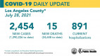 Wednesday COVID-19 Roundup: SCV Cases Total 29,668 With One Additional Death; L.A. County Urges Workers To Get Vaccinated, Wear Masks