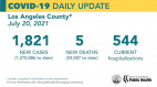 Tuesday COVID-19 Roundup: SCV Tops 29,000 Cases; L.A. County Nearing 2,000 New Cases Per Day