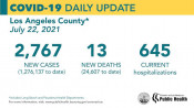 Thursday COVID-19 Roundup: L.A. County Sees Surge in Delta Variant; SCV Cases Total 29,192