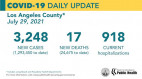 Thursday COVID-19 Roundup: SCV Cases Total 29,772; L.A. County Stresses Importance of Vaccines Against Delta Variant