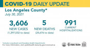 Friday COVID-19 Roundup: SCV Cases Total 29,884; L.A. County Continues Efforts Vaccinating Homeless