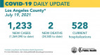 Monday COVID-19 Summary: Hospitalization Rates Rise Due to Public Health Reports in LA County.  A total of 28,956 SCV