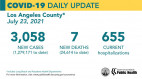 Friday COVID-19 Roundup: County Reports Over 3,000 New COVID-19 Cases for First Time Since February 13; Henry Mayo Reports Highest Hospitalizations since March