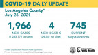 Monday COVID-19 Roundup: COVID-Related Hospitalizations in LA County Nearly Doubled in 2 Weeks; SCV Cases Total 29,518