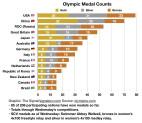 Olympics: Santa Clarita Raised Athlete Qualifies For 400-Meter Final