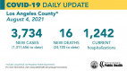 Wednesday COVID-19 Roundup: SCV Cases Total 30,398; L.A. County Reports Death Of A Person Under 12
