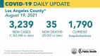 Thursday COVID-19 Summary: LA County has passed 25,000 deaths.  Total SCV cases 32,327