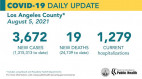 Jueves resumen de COVID-19: 30,550 casos totales de SCV;  Ligero aumento de hospitalizaciones en todo el condado