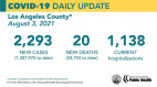 Tuesday COVID-19 Roundup: 30,273 Total SCV Cases; Public Health to Host Virtual Town Hall on Schools Wednesday