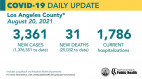 Friday's COVID-19 Summary: Public health is encouraging residents to participate in case studies and contact tracing efforts.  Total SCV cases 32,098
